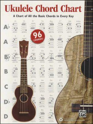 Ukulele Chord Chart Alfred