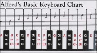 Alfred's Basic Keyboard Chart